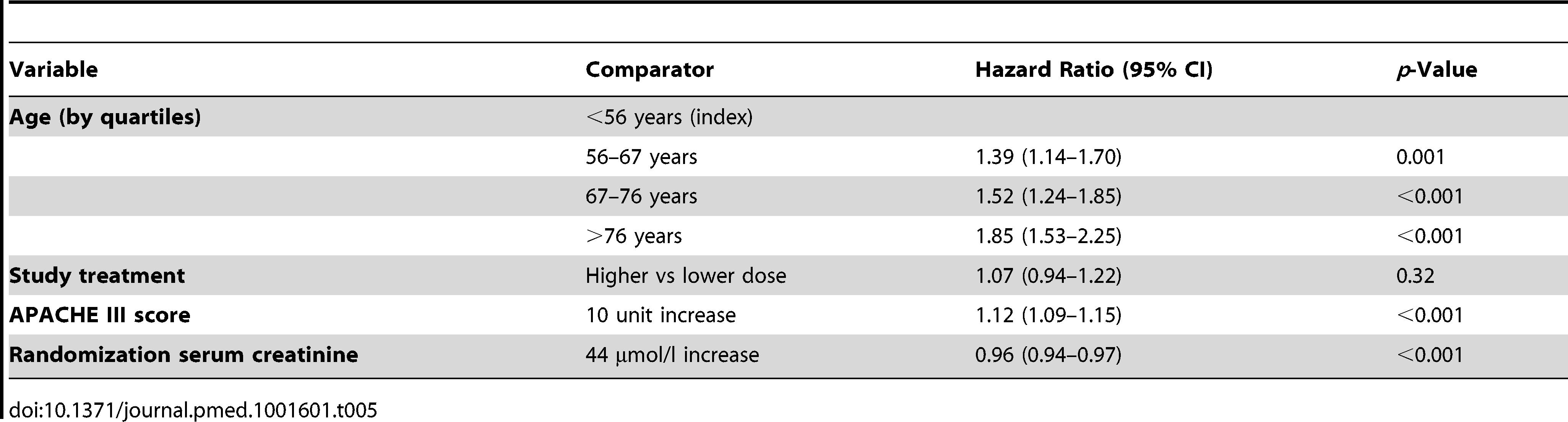 Cox multivariate model for long-term mortality from randomization.