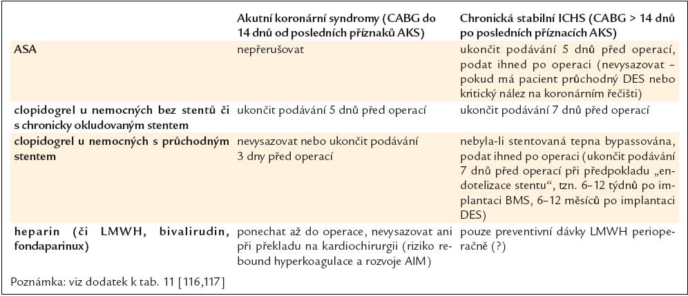 Doporučené schéma antitrombotické medikace v období okolo operace CABG.