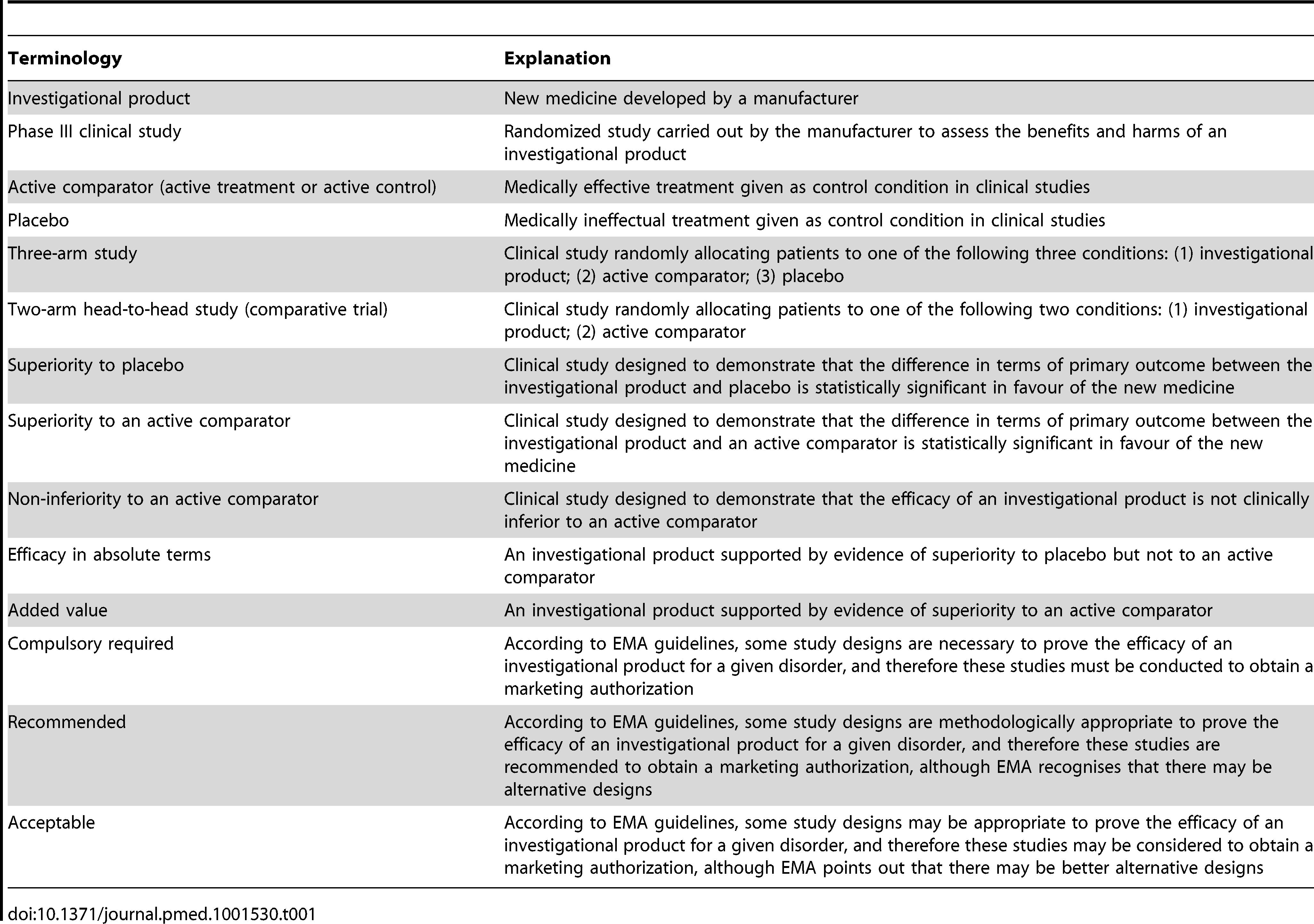 Table 1. Glossary of Regulatory Terminology