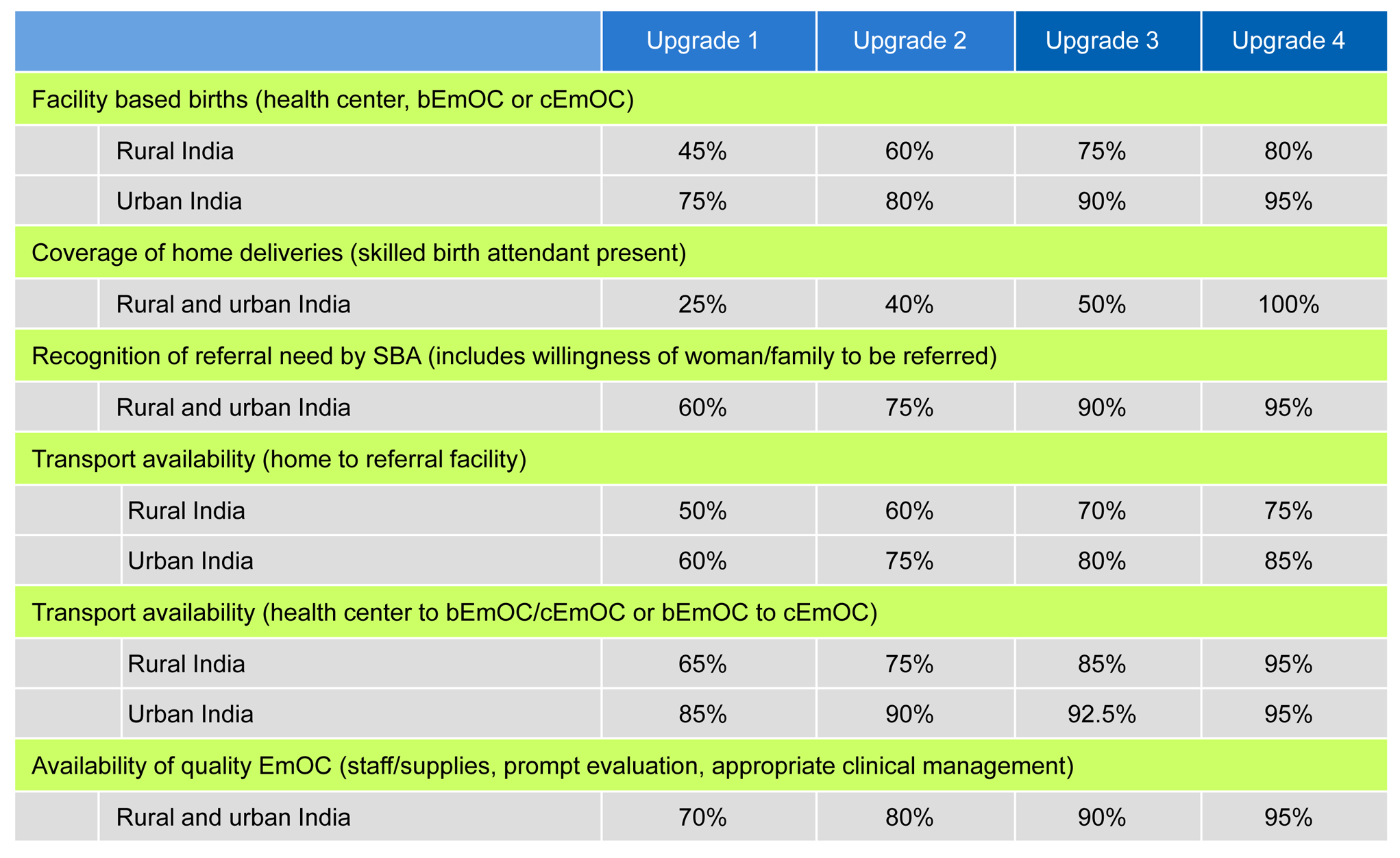 Stepwise improvements in scaling up maternal services.