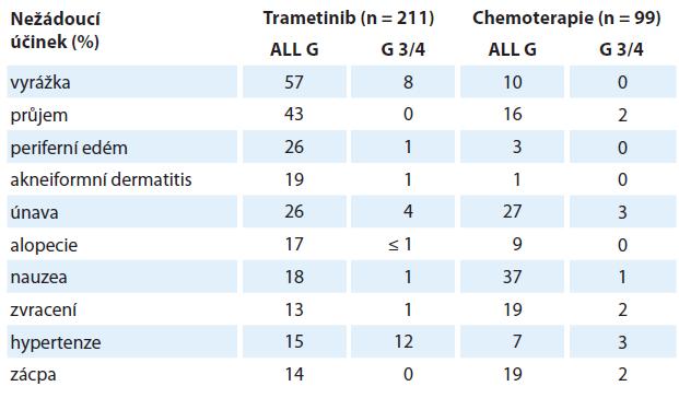 Nežádoucí účinky trametinibu hlášených u ≥ 15 % pacientů [15].