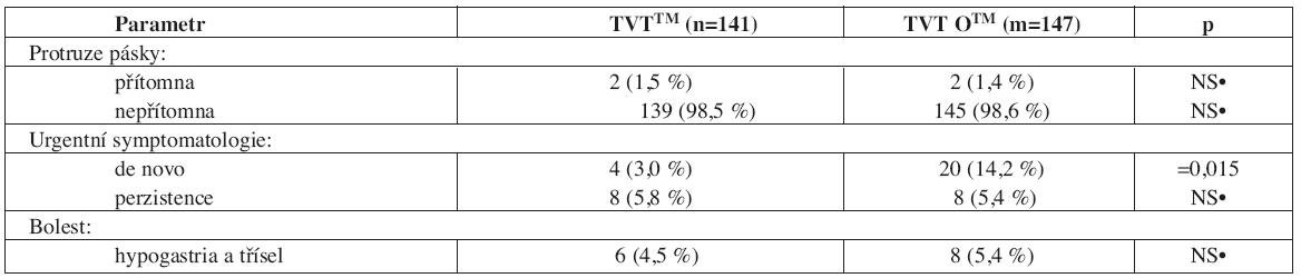 Výsledky vybraných pooperačních kompliací v pozdním pooperačním období (> 7. pooperační den) operované populace žen technikou TVTTM a TVT OTM