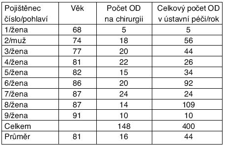 Analýza zemřelých pojištěnců podle pohlaví, věku, počtu ošetřovacích dnů na chirurgickém oddělení včetně délky ústavní péče