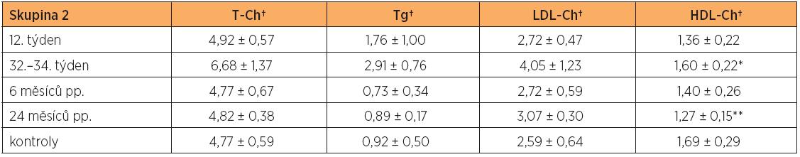 Hladiny lipidů a lipoproteinů (průměr ± SD) v těhotenství a po porodu ve skupině žen s gestačním diabetes mellitus (skupina 2) a u netěhotných zdravých kontrol