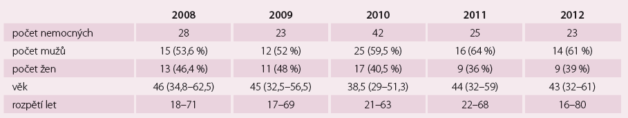 Demografické údaje, nemocní s přídatnou dráhou (n = 141).