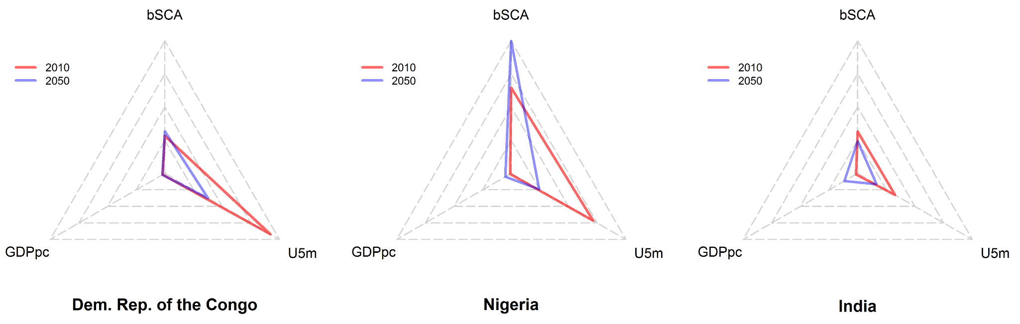 Radar plots of newborns with SCA, gross domestic product, and under-five mortality for the DRC, Nigeria, and India.