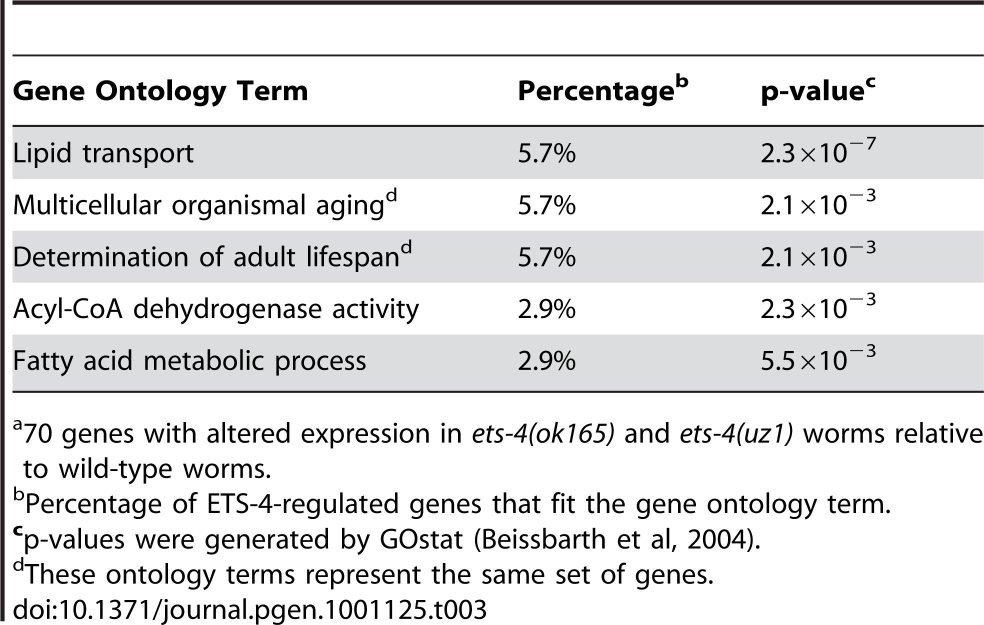 Top Five Overrepresented Ontology Terms of ETS-4-Regulated Genes<em class=&quot;ref&quot;>a</em>.