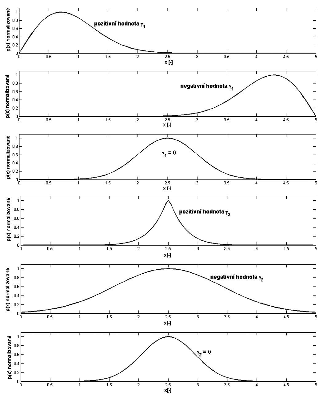 Ilustrativní znázornění významu koeficientu šikmosti a koeficientu špičatosti