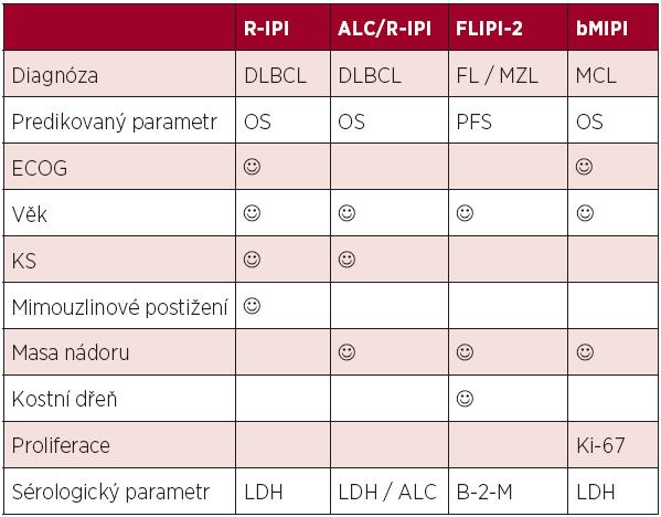 Srovnání prognostických skóre postulovaných v éře biologické léčby.