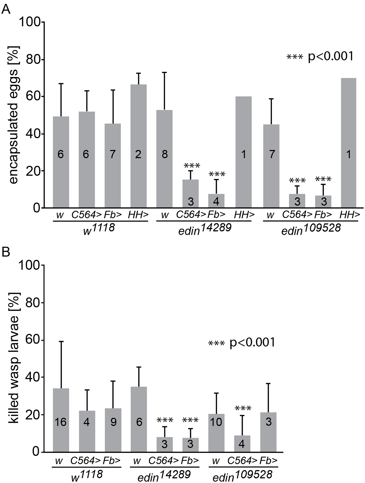 Knock down of <i>edin</i> in the fat body decreases the encapsulation and killing ability of <i>Drosophila</i> larvae.