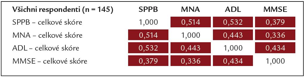 Korelace celkových skóre mezi dotazníky (podle Spearmana) pro celý soubor