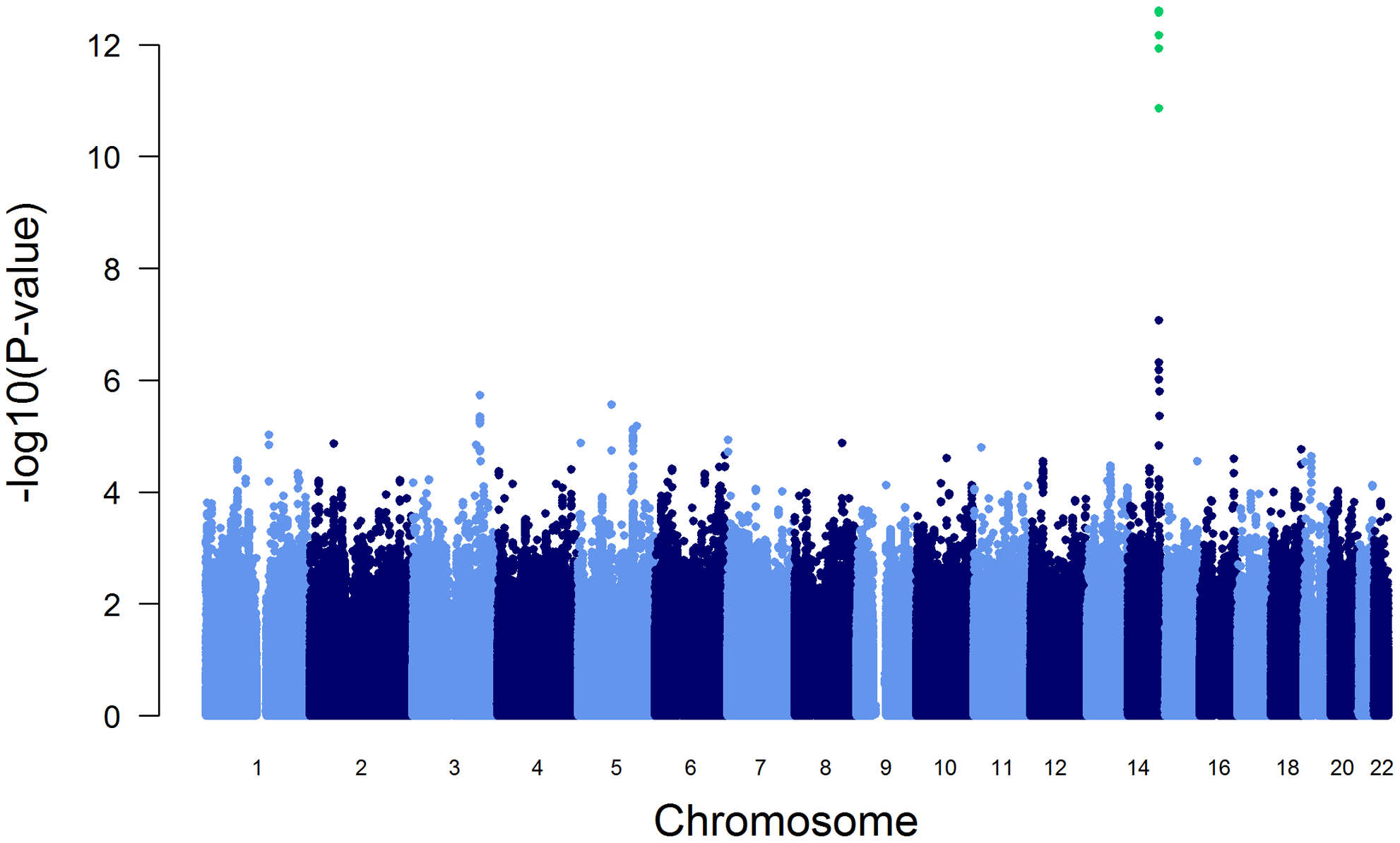 Manhattan plot of genome-wide -log(10) p-values for association with AAT serum level.