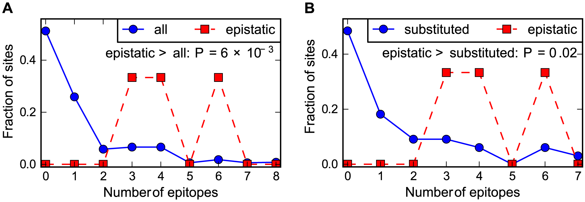 Epistasis in human NP occurs at sites enriched in CTL epitopes.