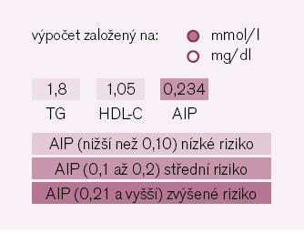Obr. 4. Webová aplikace výpočtu AIP na www athero.cz.