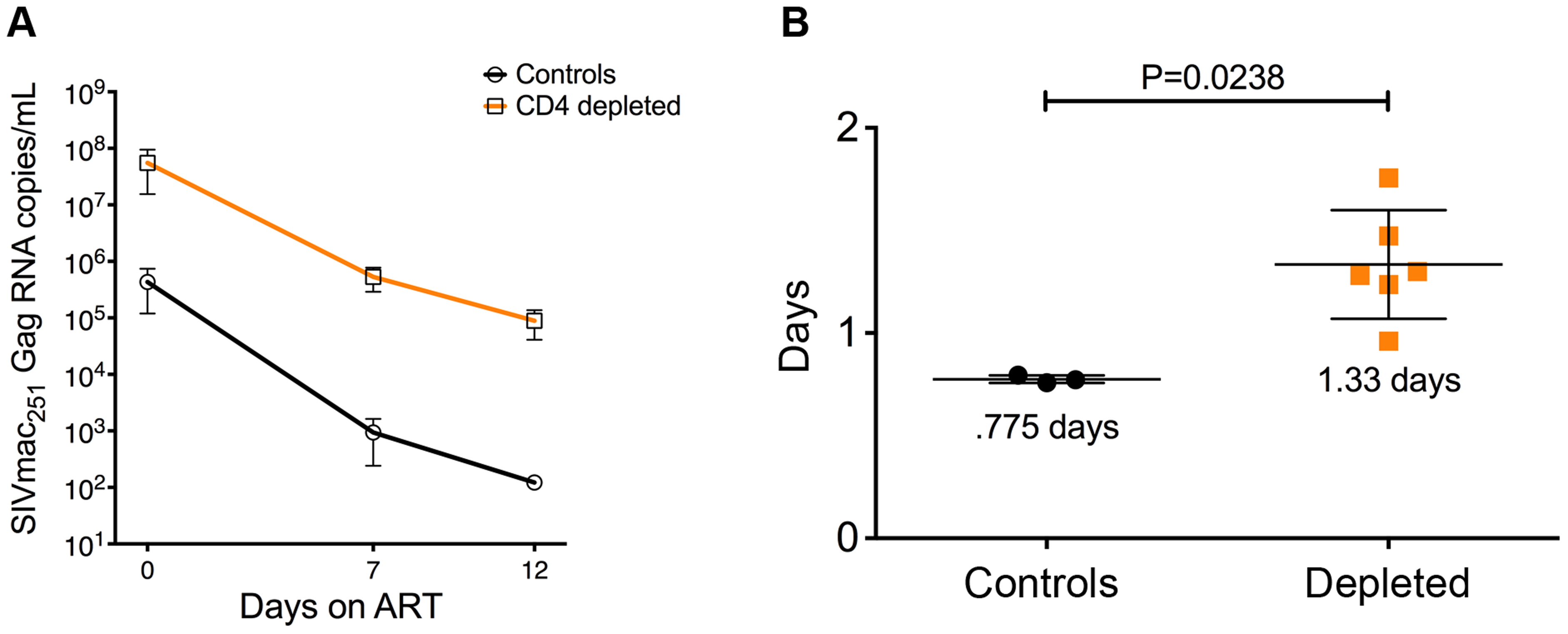 Viral decay kinetics in CD4-depleted and control RMs.