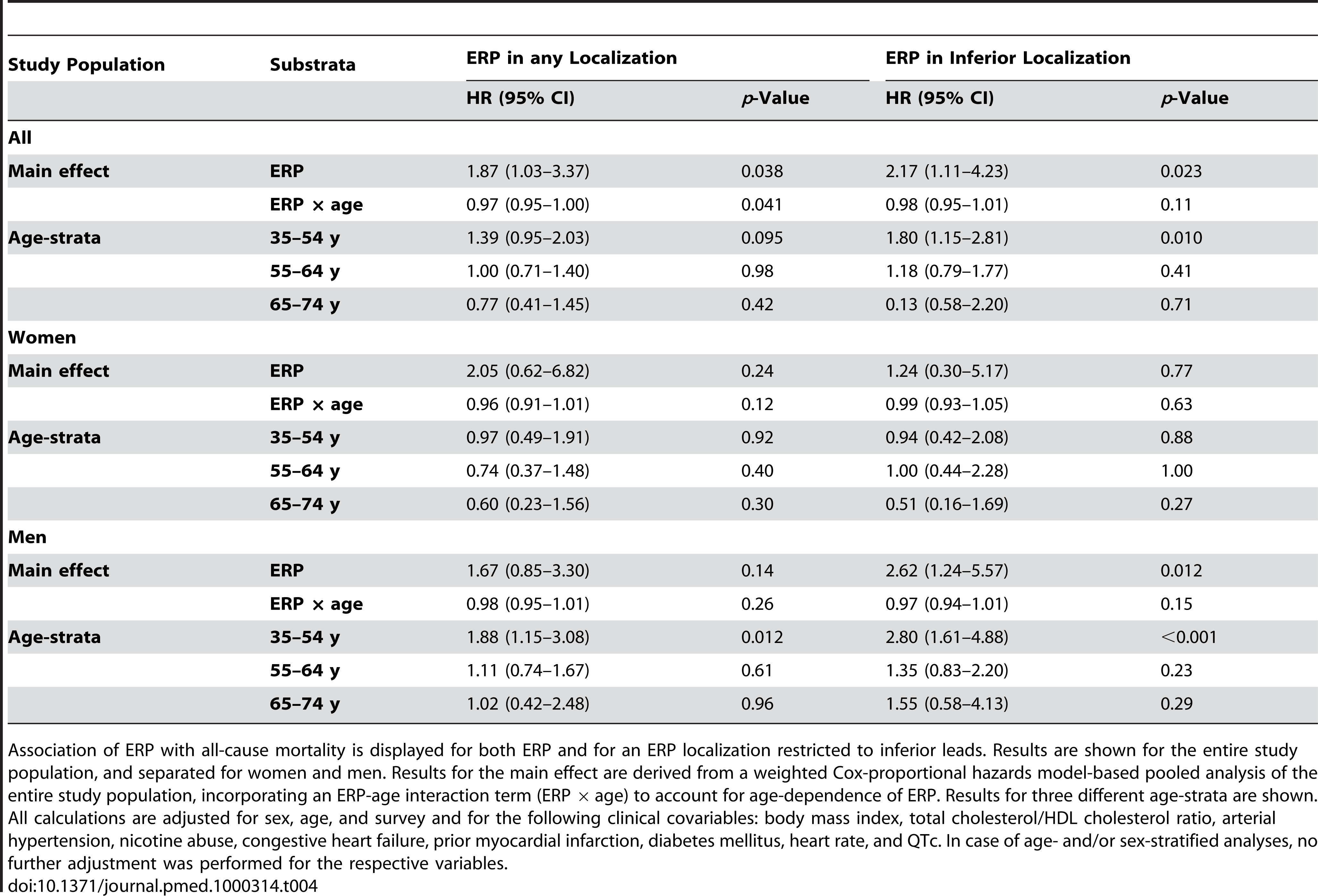 Association of ERP with all-cause mortality.