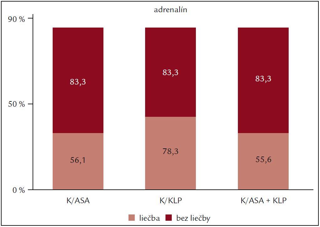 Vplyv protidoštičkovej liečby na agregáciu krvných doštičiek po indukcii adrenalínom.