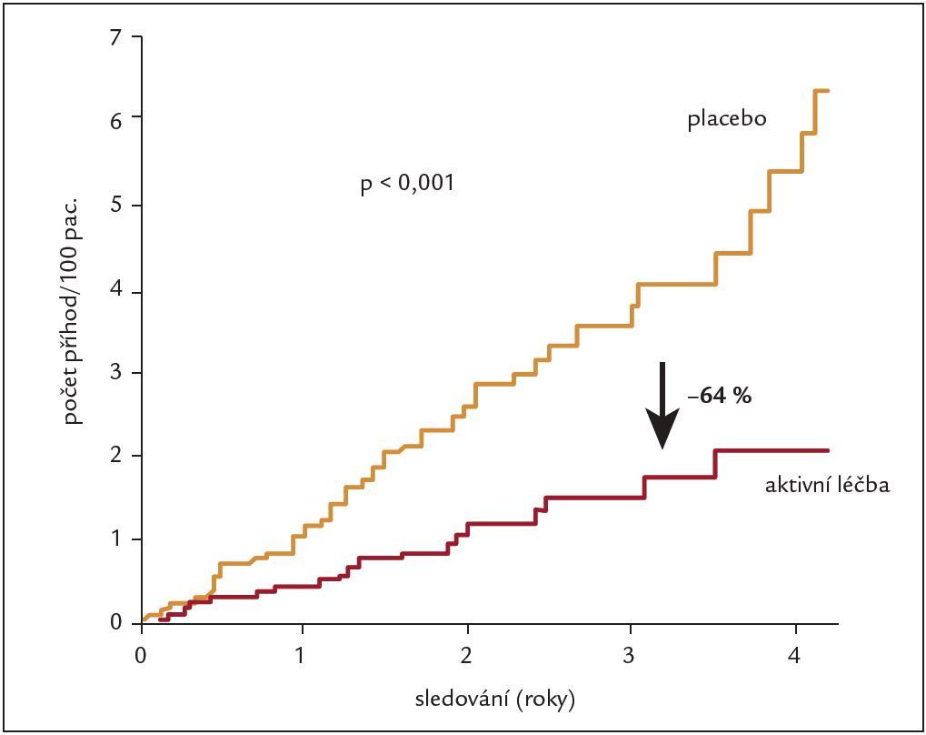 Vliv indapamidu/perindoprilu na snížení rizika srdečního selhání u populace pacientů ve věku 80 let a více (upraveno podle [15]).