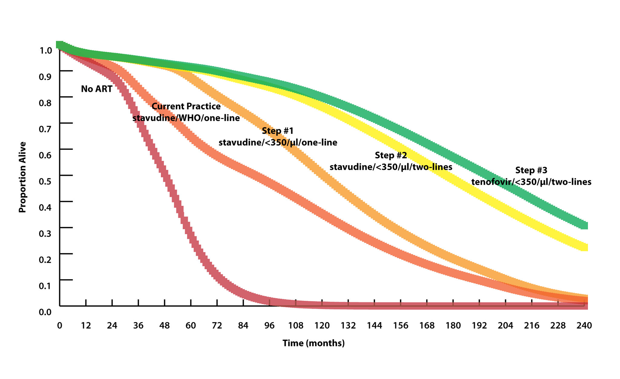Model-projected survival curves.