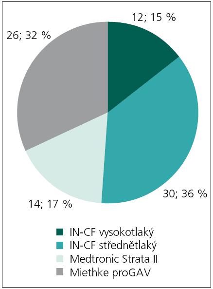 Přehled jednotlivých druhů implantovaných ventilů v souboru.  IN-CF – zkratka pro ventil Contour Flex firmy Integra Neurosciences