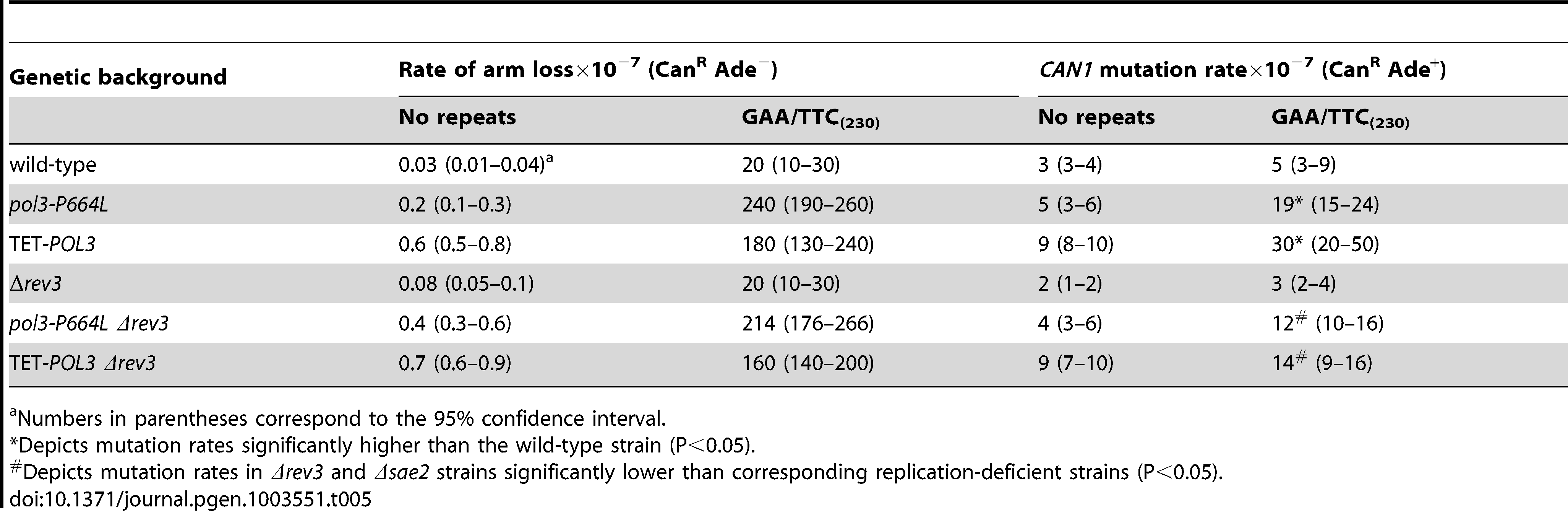 Mutagenesis in <i>CAN1</i> reporter stimulated by GAA/TTC repeats.
