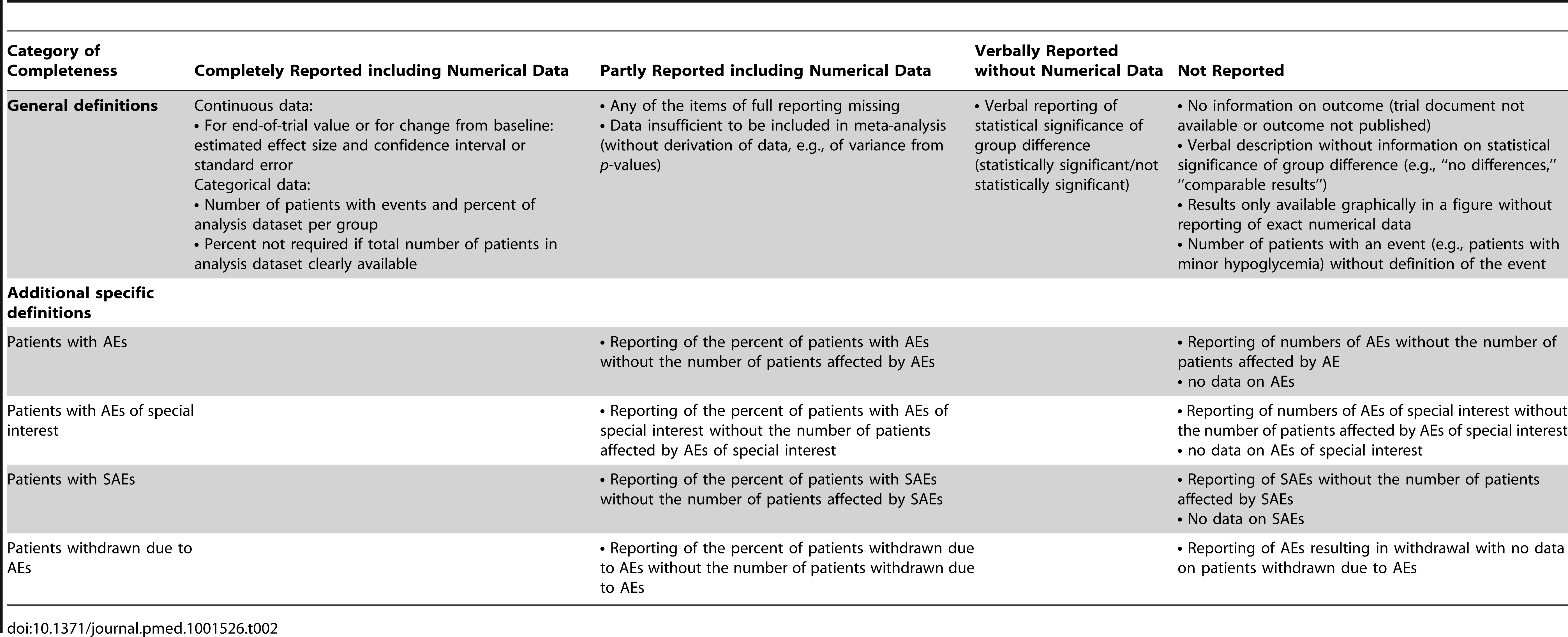 Coding of completeness of reporting of trial outcomes.