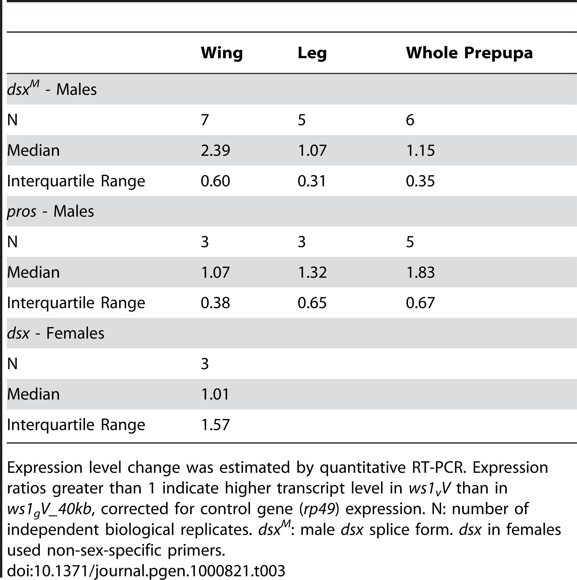 Gene expression analysis in the <i>ws1</i> region.