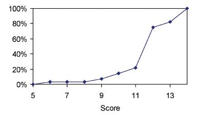 Grafické znázornění vztahu mezi hodnotou PSS a letalitou  Graph 2. Relationship between PSS and mortality