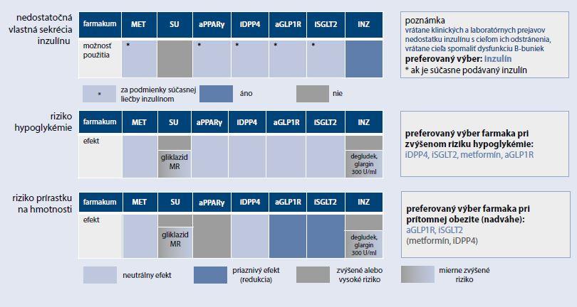 Schéma 3c | Klinické kategórie pre výber vhodnej farmakologickej liečby DM2T v zmysle EBM dôkazov (vlastná sekrécia inzulínu, riziko hypoglykémie a prírastku na hmotnosti)