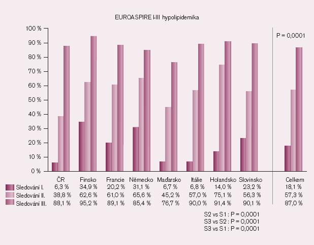 Preskripce hypolipidemik ve studii EUROASPIRE.