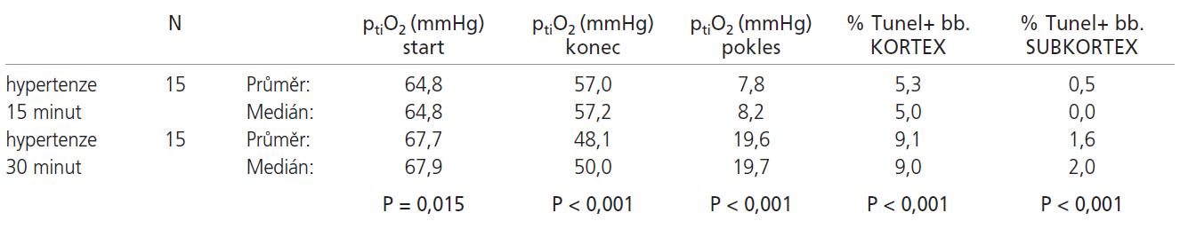 U hypertenzních zvířat ischemizovaných 30 minut došlo ke statisticky významnému poklesu ptiO<sub>2</sub> oproti hypertenzním zvířatům ischemizovaným 15 minut, konečný ptiO<sub>2</sub> byl statisticky významně nižší. Dále byl pozorován statisticky významný vyšší počet TUNEL+ buněk jak v kortexu, tak v subkortexu u 30 minutové ischemie.