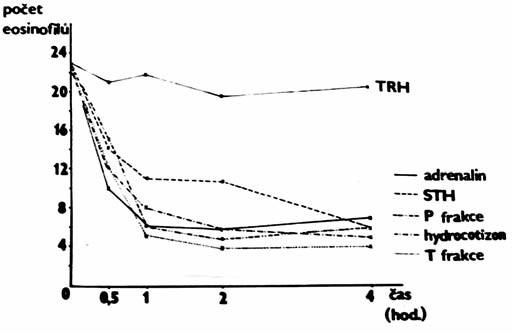 Rozpad eozinofilů v krvi in vitro.