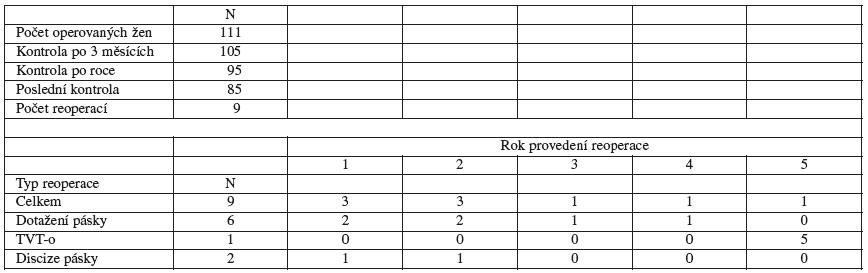 a, b. Výsledky dlouhodobého sledování