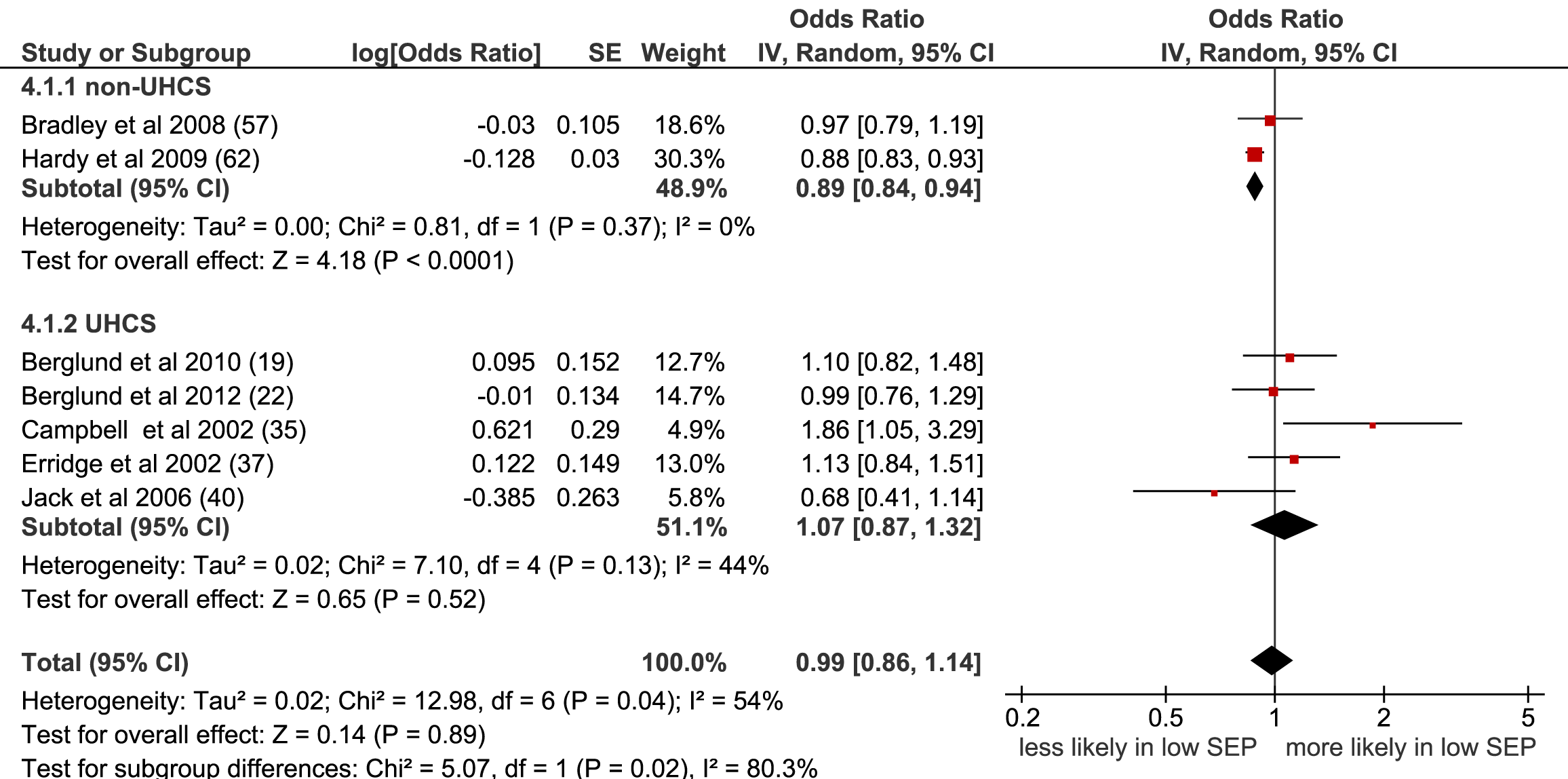 Meta-analysis of odds of receipt of radiotherapy in low versus high SEP.