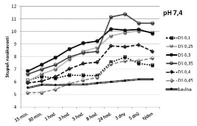 Vliv stupně substituce na nasákavost kyselé formy CMC v tlumivém roztoku o pH 7,4