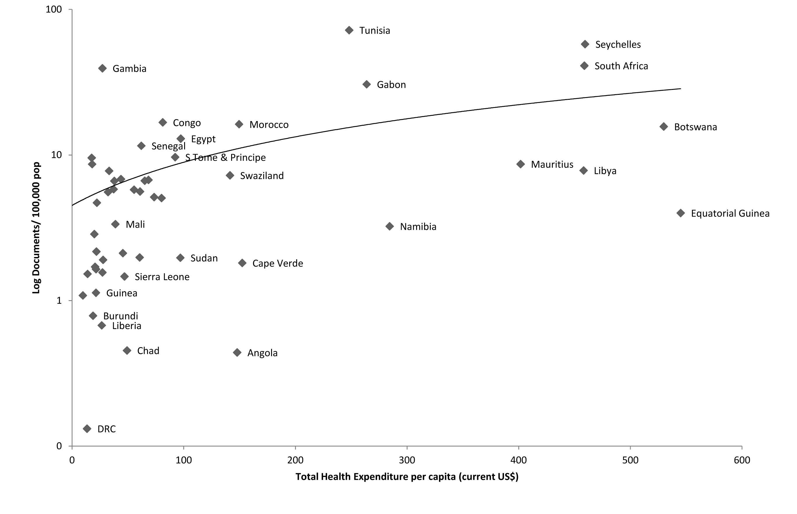 Association between publication output (1996–2010) and total health expenditure per capita (2008), Africa.