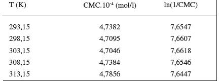 Zistené hodnoty CMC a ln(1/CMC) pri látke XIX v 0,2 mol/l roztoku NaBr