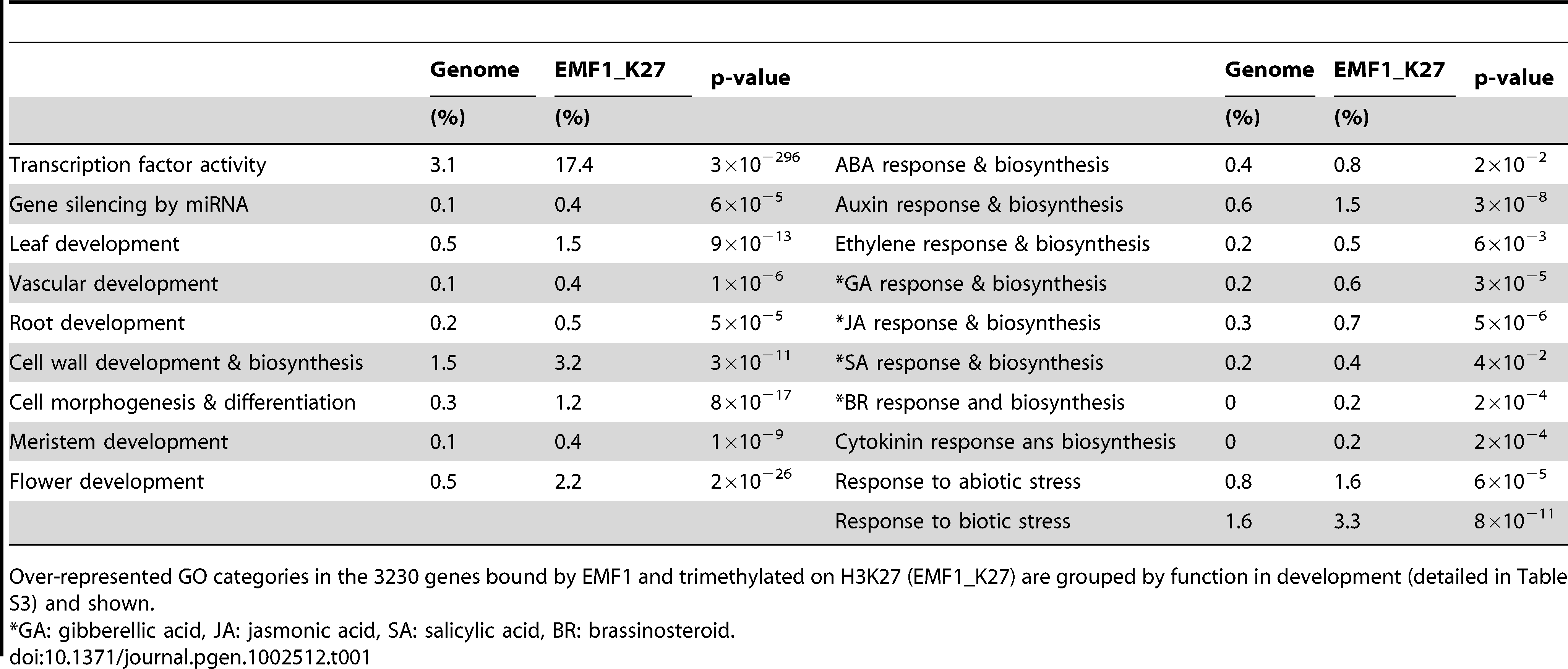 Over-represented functional categories of EMF1-bound and H3K27 trimethylated genes.