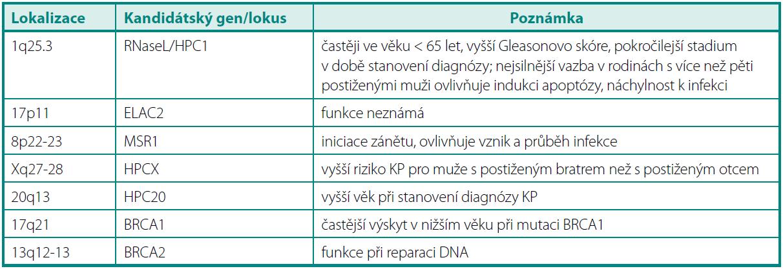 Přehled genů pravděpodobně souvisejících se vznikem karcinomu prostaty Table 3. Overview of prostate cancer susceptible genes