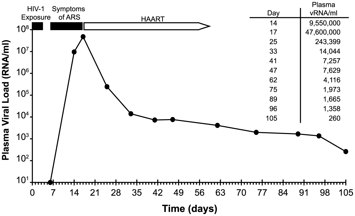 Time course of HIV-1 exposure, symptom onset, viral kinetics, and initiation of antiretroviral therapy in subject AD17.