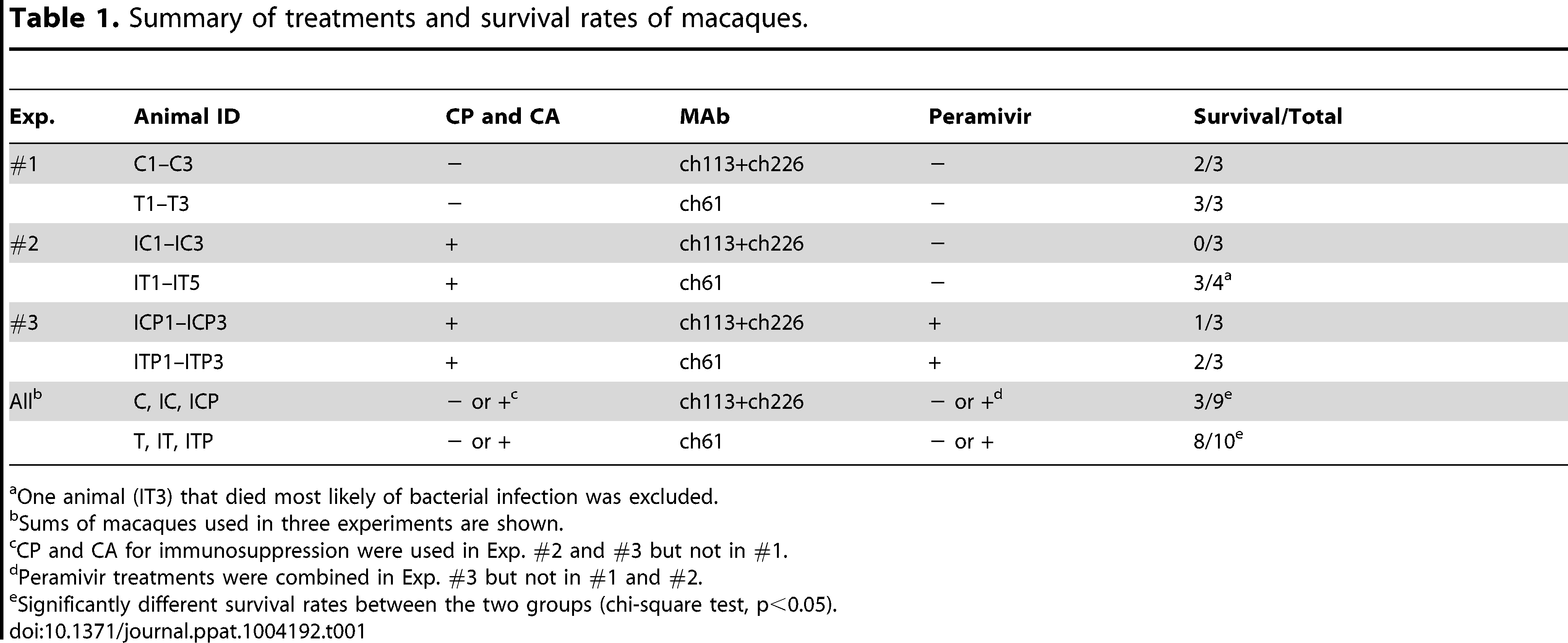 Summary of treatments and survival rates of macaques.