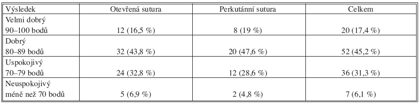 Výsledky Tab. 1. Results