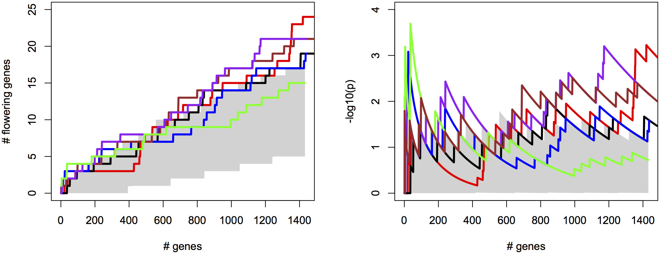 Univariate ETM for flowering time in <i>A. thaliana</i>, for different prediction methods, compared to univariate mapping of summer day length and latitude.