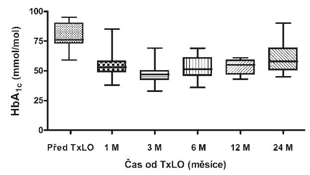 Hodnoty glykovaného hemoglobinu před a po TxLO