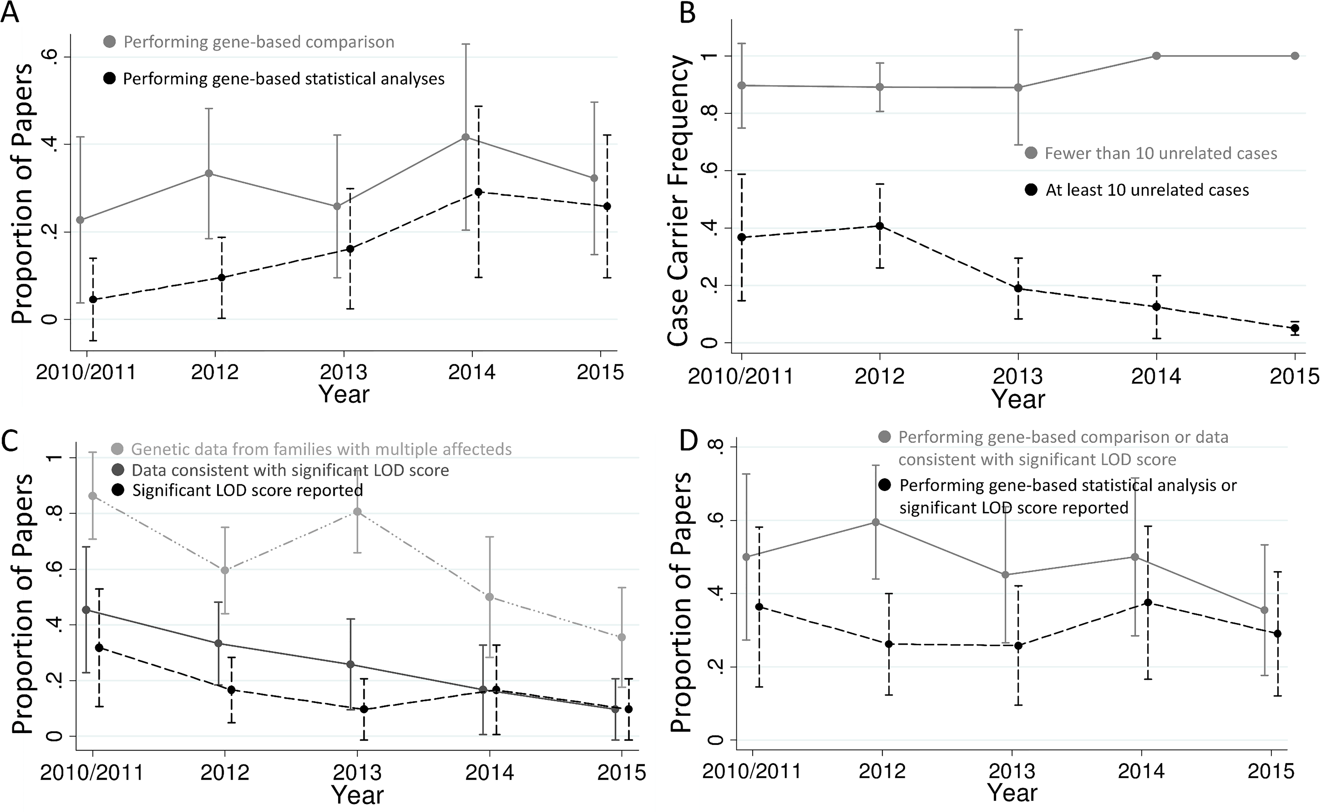 Trends in exome sequencing disease gene discovery papers.