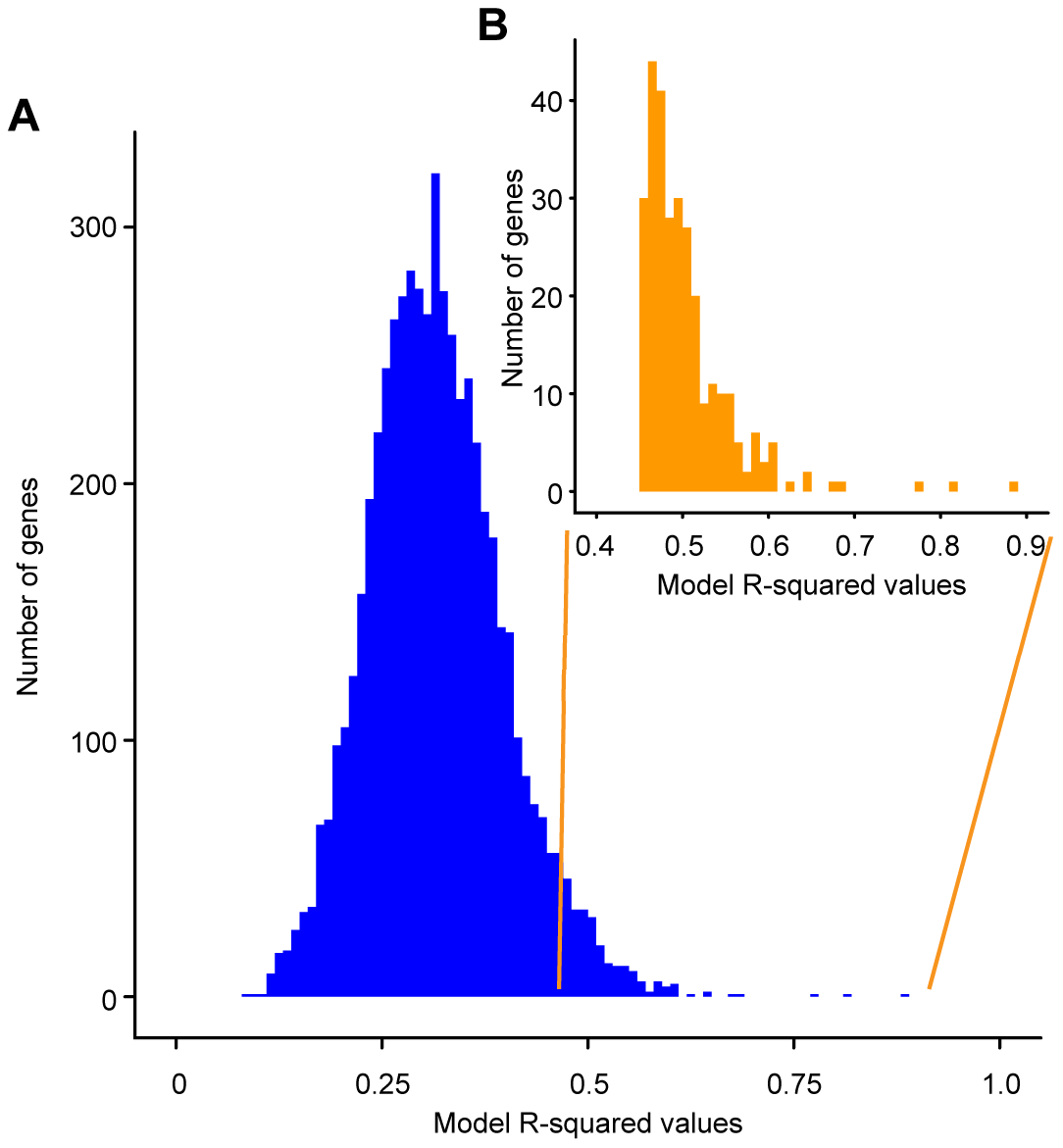 Histogram of R-squared values obtained for the linear models describing the effect of genotype on the expression of individual genes.