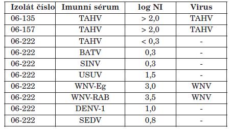 Výsledky virus neutralizačního testu pro identifikaci tří virových izolátů Table 2. Identification of three virus isolates by virus neutralization test