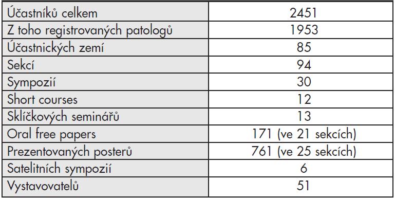 Pražský 24. evropský kongres patologie 2012 v číslech