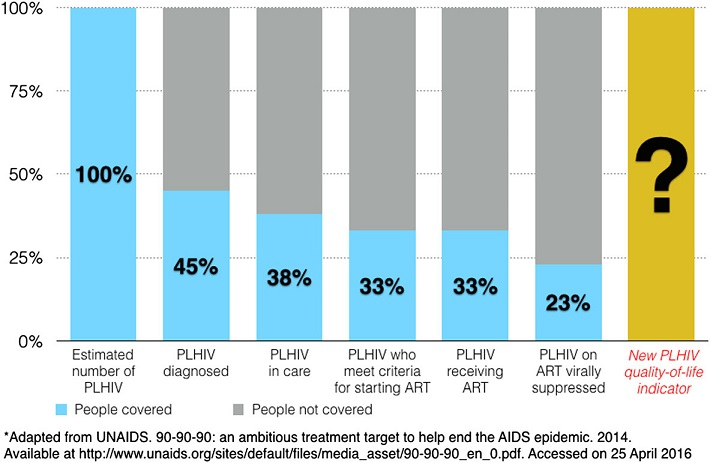 Expanding the HIV continuum of care cascade: an example using data from Vietnam*