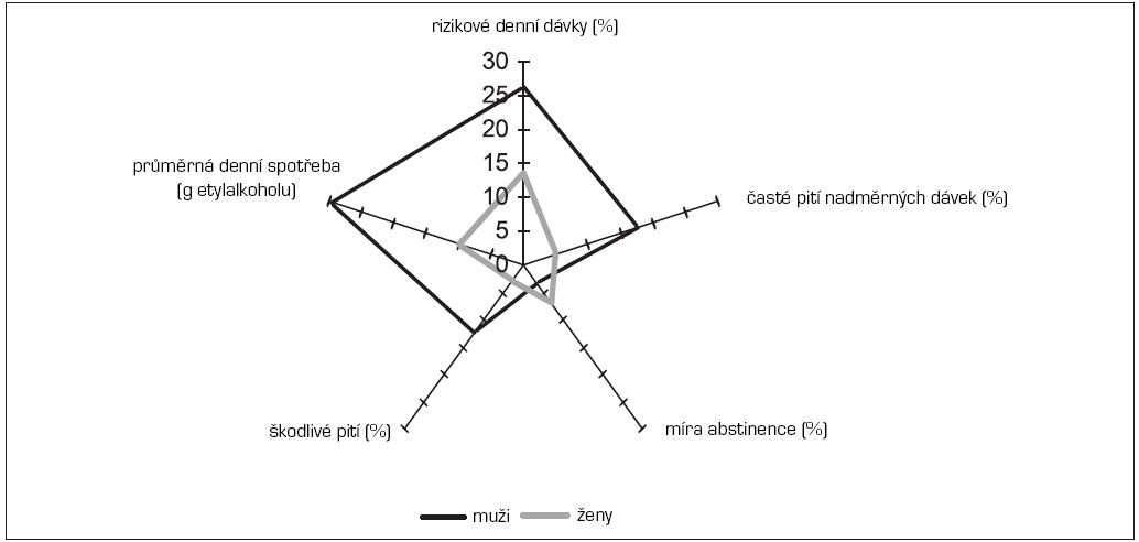 Srovnání rozdílů mezi muži a ženami v konzumních charakteristikách